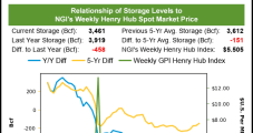 Weekly Natural Gas Prices Extend Downward Slide Amid Benign Weather Conditions