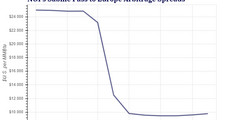 Russia Limits Additional Natural Gas Deliveries to Europe, Sending Prices Higher — LNG Recap