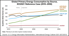 World Energy Demand, Including Oil and Gas, Rising to 2050, EIA Says