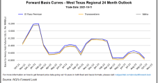 November Natural Gas Futures Bounce Back Even as Forecast Weather Demand Eases