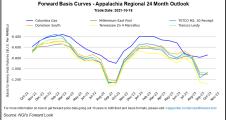 November Natural Gas Prices Surpass $5 Despite Mild Outlook; Cash Keeps Sliding