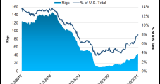 Continental Propels Oklahoma Natural Gas Output Above Quarterly Forecast