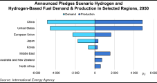 Low-Carbon Hydrogen on 'Cusp of Significant Cost Declines,' Global Growth, Says IEA