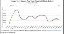 Bearish U.S. Backdrop Prompts Big Sell-Off for Natural Gas Futures; Cash Mixed