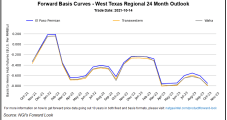 Natural Gas Futures Slip as Coming Cool Front Only 'Window of Variability,' Not True Cold