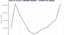 LNG Freight Rates Move Higher as Winter Nears in an Already Volatile Market